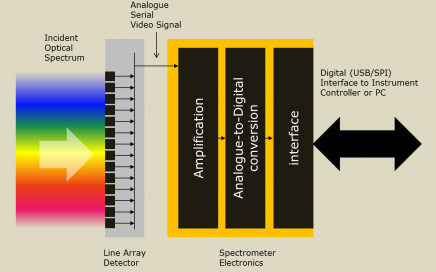 spectrometer-electronics-overview